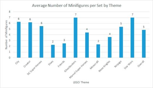 minifigs