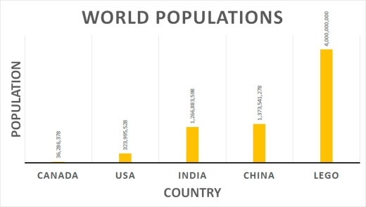 worldpopulations