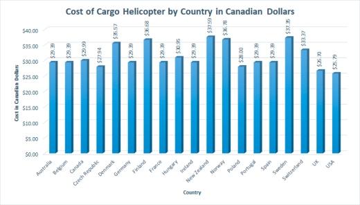 CostCargoHelicopter