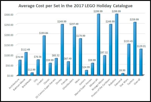 2017HolidayCostPerSet